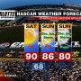 CHARLOTTE NASCAR WEATHER FORECAST