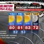 DARLINGTON NASCAR WEATHER FORECAST