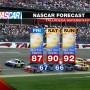 TALLADEGA NASCAR WEATHER FORECAST