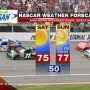 MICHIGAN NASCAR WEATHER FORECAST