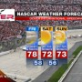 DOVER NASCAR WEATHER FORECAST