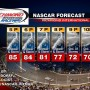 RICHMOND NASCAR RACE DAY WEATHER FORECAST