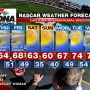 2013 NASCAR Daytona Speed Weeks Weather Forecast