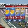 NASCAR 2013 BRISTOL FORECAST