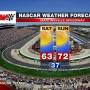 NASCAR 2013 MARTINSVILLE FORECAST