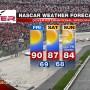 NASCAR 2013 DOVER FORECAST