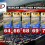 NASCAR 2013 NATIONWIDE IOWA FORECAST