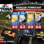 NASCAR 2013 DAYTONA FORECAST