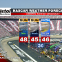BRISTOL NASCAR WEATHER FORECAST