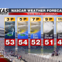 NASCAR TEXAS WEATHER FORECAST
