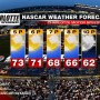 NASCAR CHARLOTTE WEATHER FORECAST