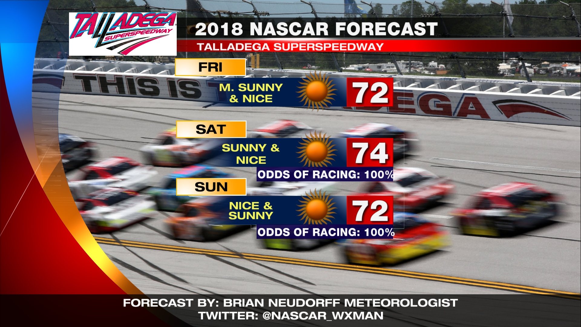 Second straight weekend for NASCAR with nice dry weather.