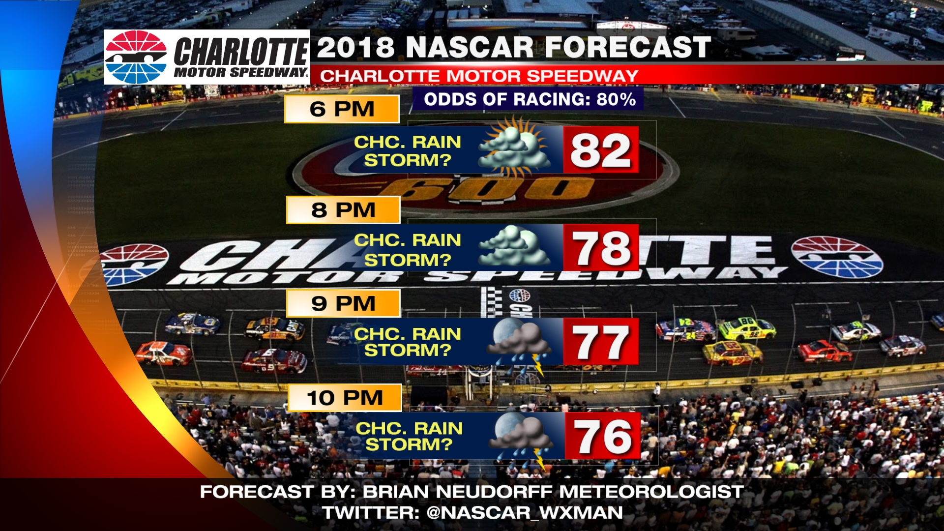 Please follow Aaron @RaceWeather& http://RaceWeather.net and Brian on Twitter @NASCAR_WXMAN for the latest NASCAR weather updates.