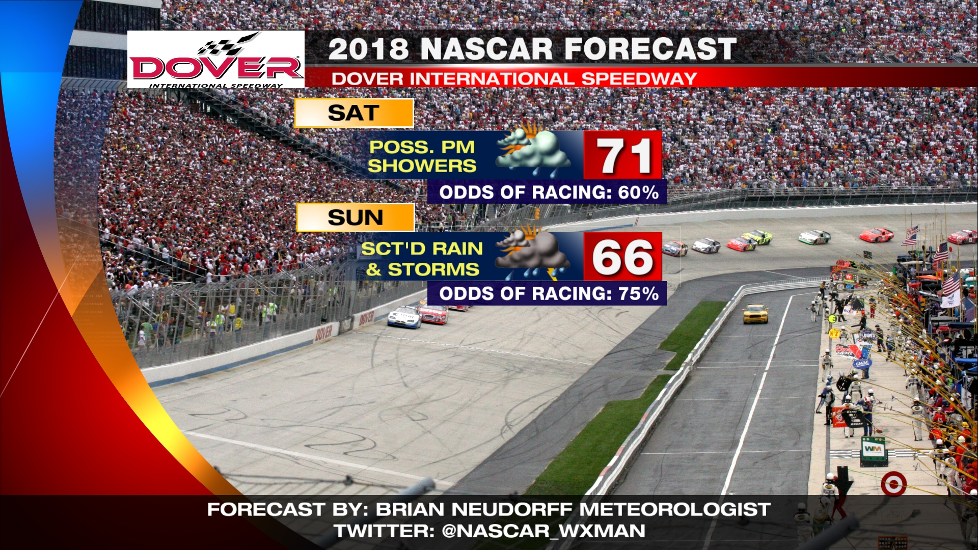 A stalled cold front around Dover International Speedway will be the focus of unsettled weather both Saturday and Sunday for both the NASCAR Xfinity ...