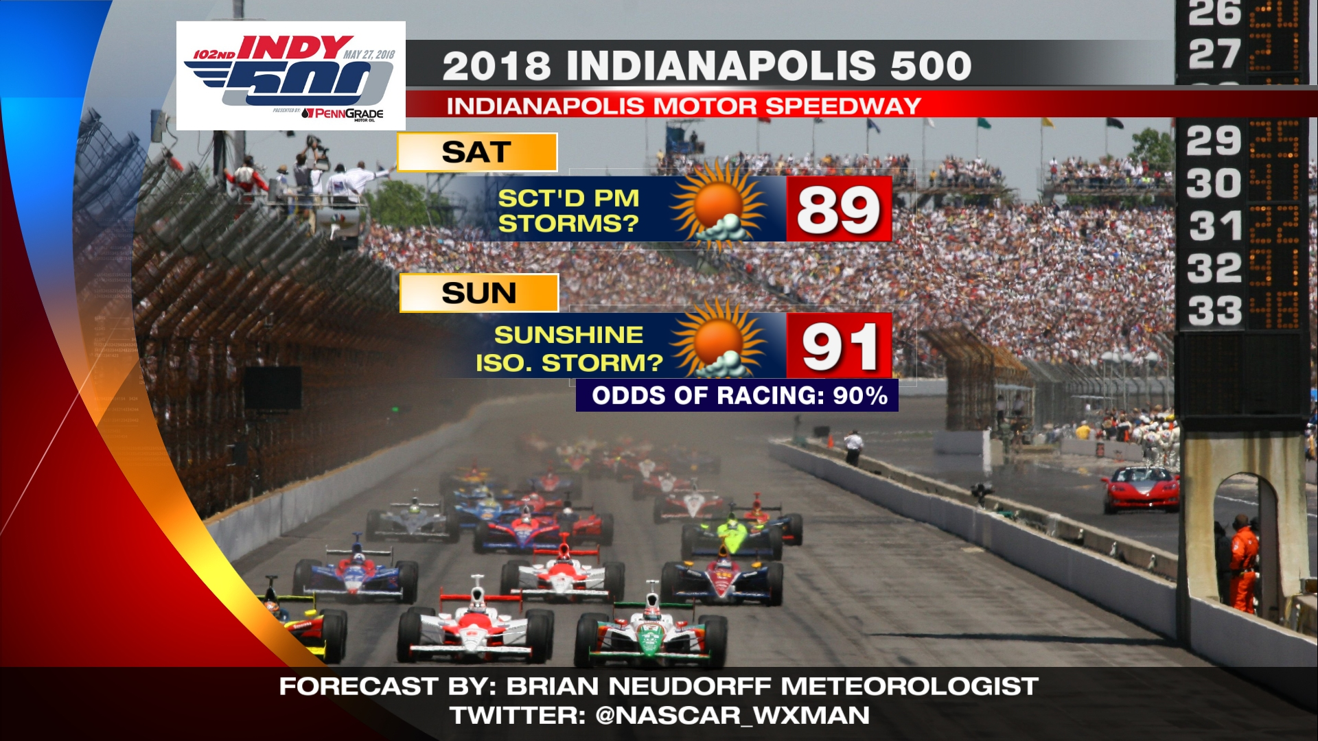 INDIANAPOLIS 500 WEATHER FORECAST: