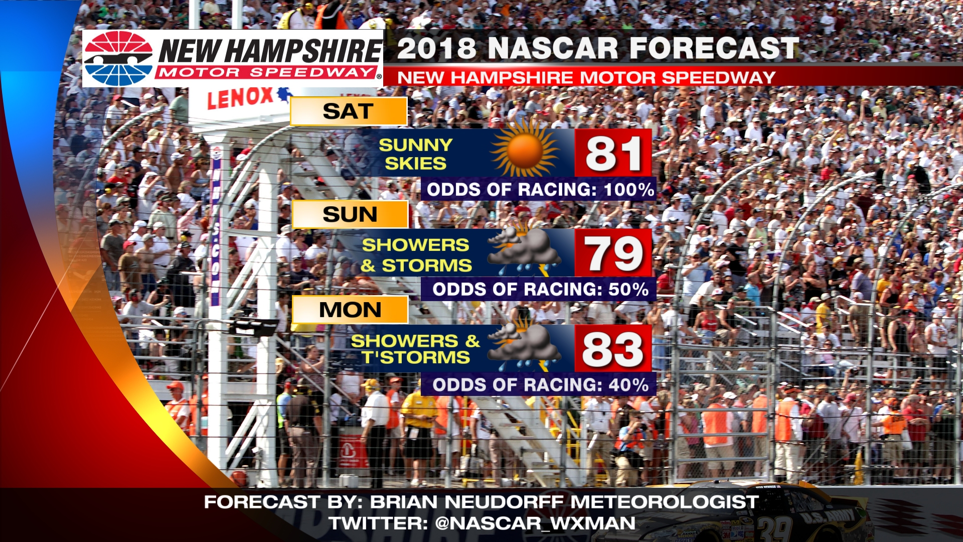 There appears to be some good and bad when it comes to the NASCAR Monster Energy weather forecast Sunday at New Hampshire Motor Speedway.